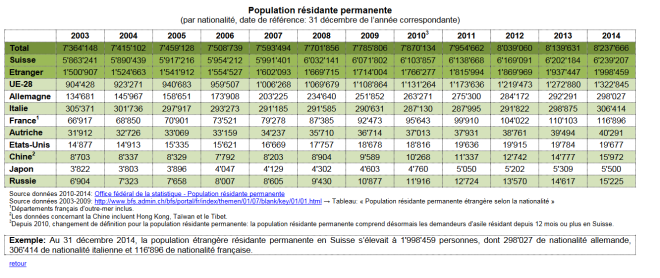 population évolution suisse