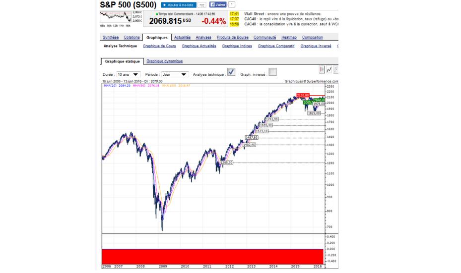 S&P juin 2016.png