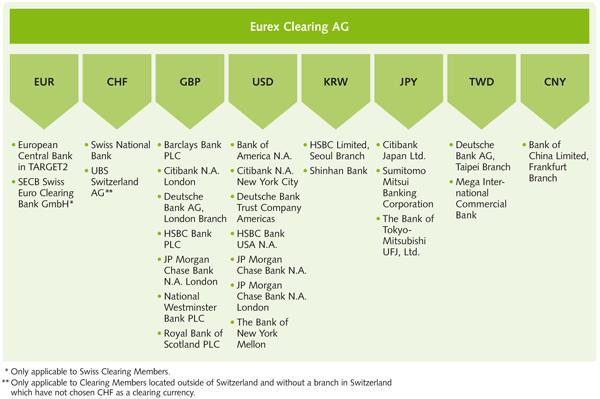 eurex clearing sa