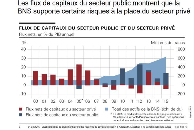 BNS flux investis par le secteur public.png