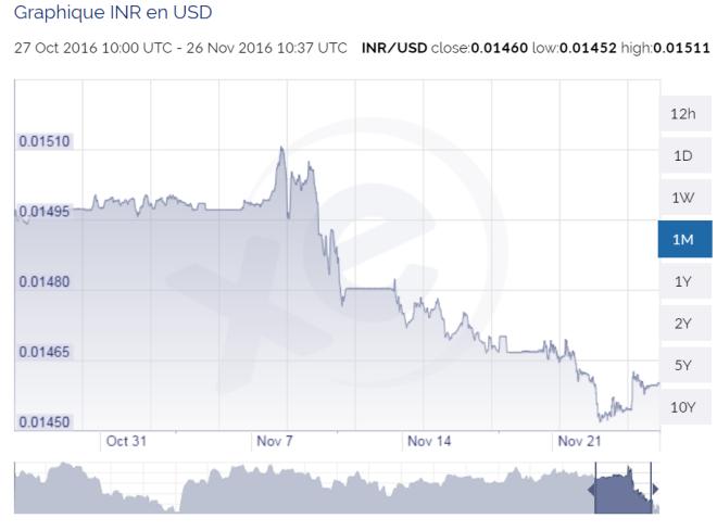roupie-dollar