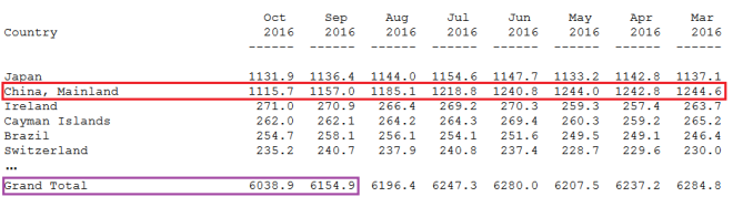 Dette US créanciers 2015 2016.png