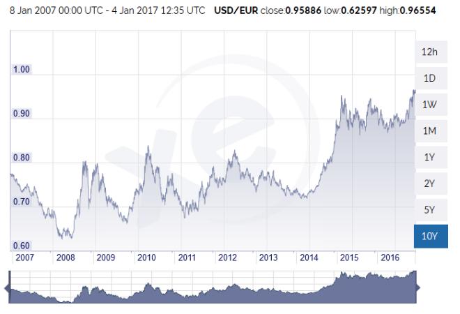 euro dollar janvier 2017.PNG