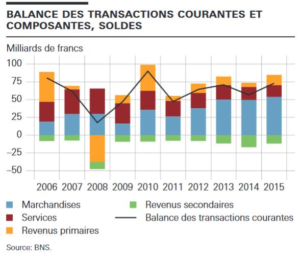 balance des transactions courantes suisses.PNG