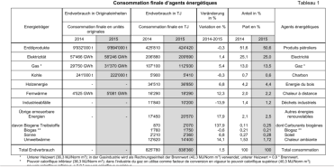 consommation-denergie-suisse-2