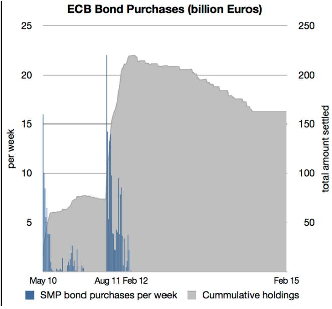 Achat de dettes BCE