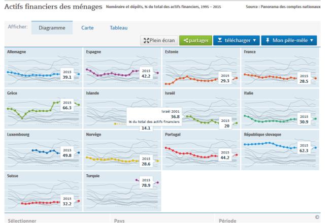 actifs des ménages OCDE.PNG