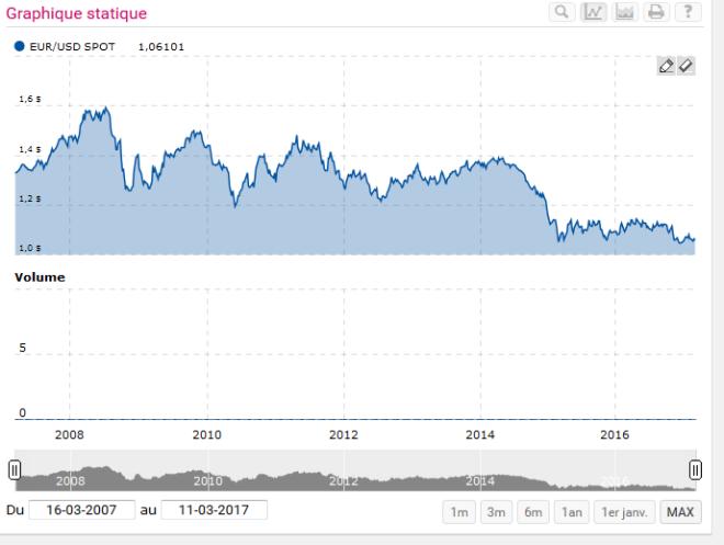euro dollar mars 2017