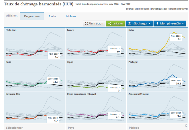 taux chômage OCDE
