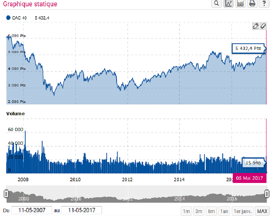Cac 40 mai 2017.png