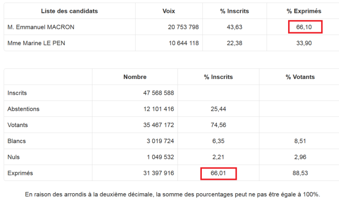 Elections Macron les stats.png