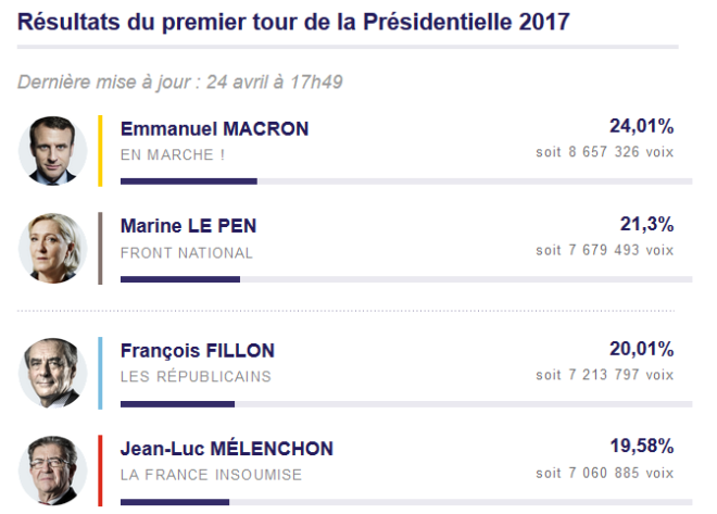 résultats france élections 2017