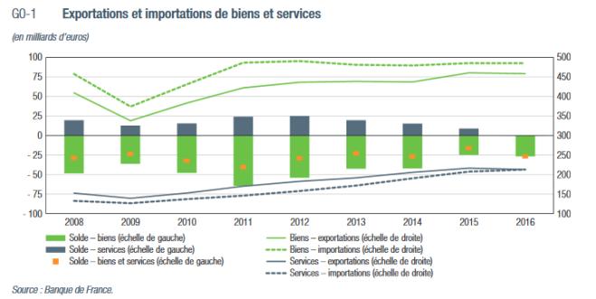 balance commerciale française graphique