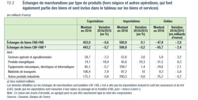 déficit balance commerciale