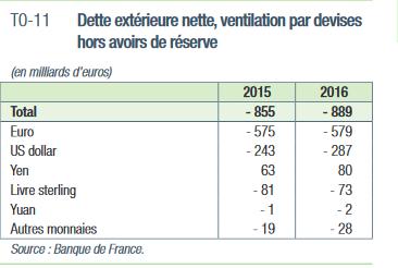 dette extérieure de la France