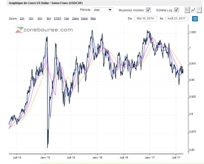 dollar swiss franc aout 2017