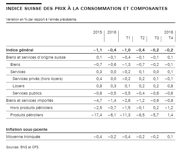 inflation suisse 2016