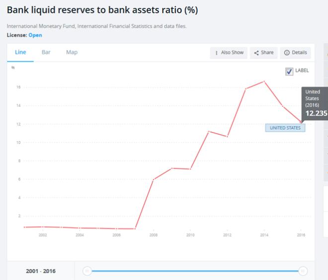 liquidités bancaires américaines