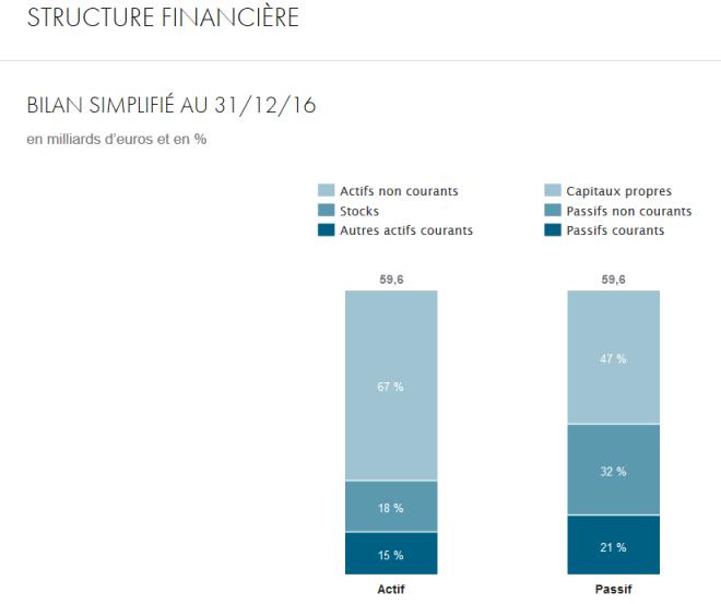 lvmh structure financière