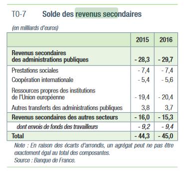 revenus secondaires balance des paiements france