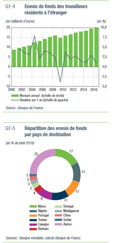transfert de fonds par les étrangers en France