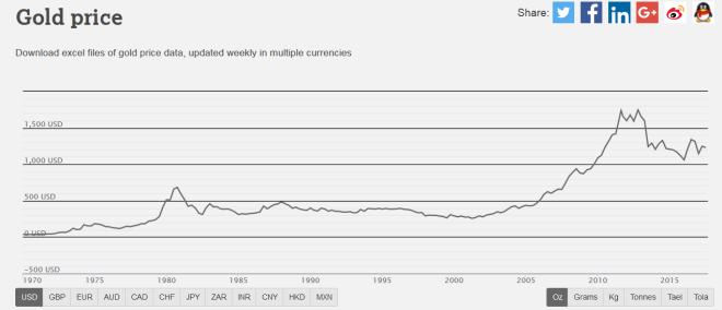 évolution du prix gold