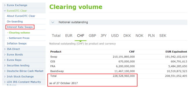 Eurex OTC Clear - Volume Outstanding