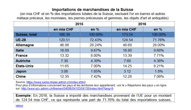 Importations de marchandises Suisse-UE