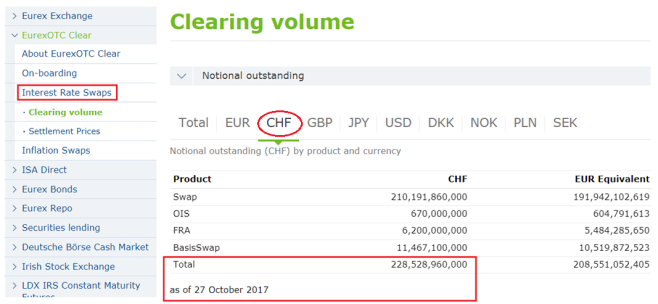 Eurex OTC Clear - Outstanding Volumes - October 2017