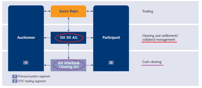 Eurex Repo - OTC -Market Concept III