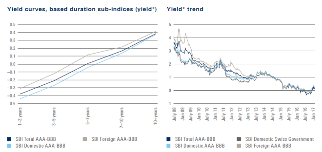 SBI Yields