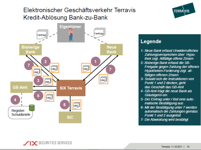 SIX-SIS-Bank-zu-Bank-Terravis