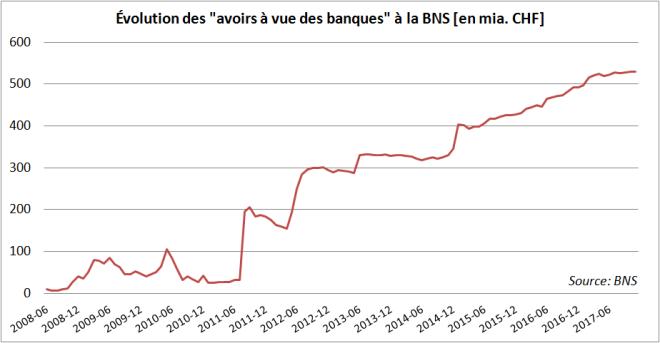 Bilan - BNS - Avoirs à vue des banques