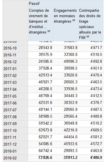 passifs en monnaies étrangères BNS 2.PNG
