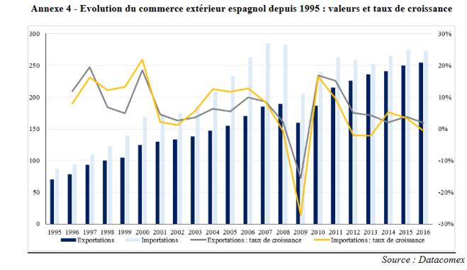 Evolution commerce extérieur Espagne.PNG