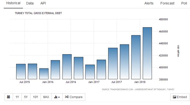 Turquie dette extérieure.PNG