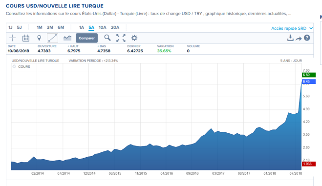 Turquie livre vs dollar