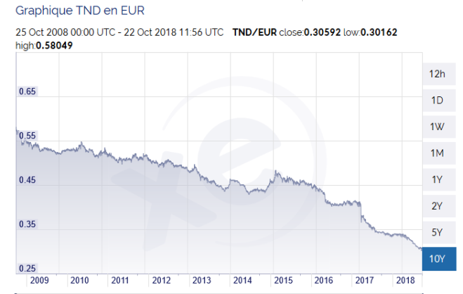 dinar tunis euro.PNG