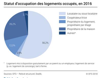 suisses propriétaires locataires.PNG