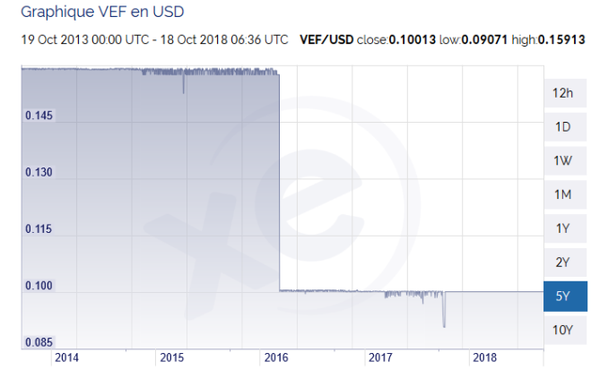 Venezuela dollar.PNG
