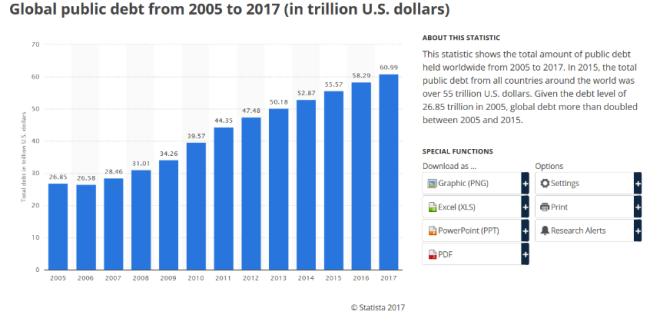 dette publique mondiale