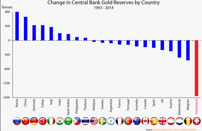 variation des stocks d'or dans les différents pays