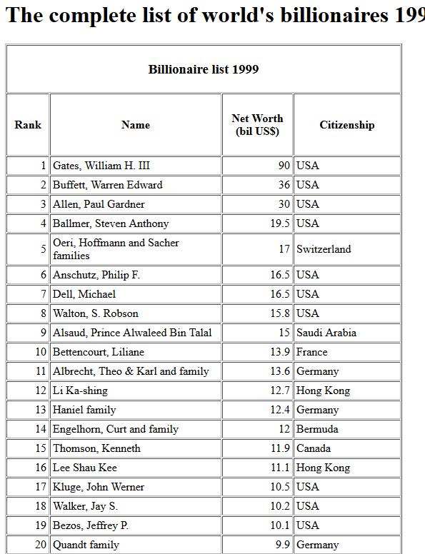 top 50 milliardaires 1999.PNG