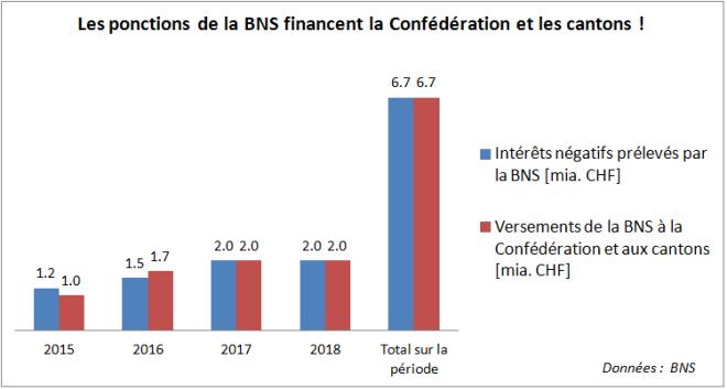 Intérêts négatifs - Financement BNS II