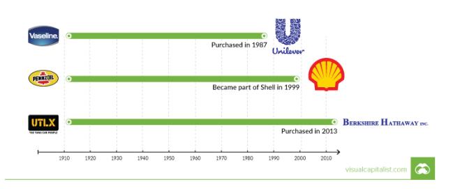 Standard Oil 2