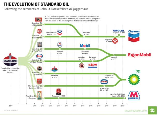 Standard Oil, la mutation d'un monopolepétrolier.