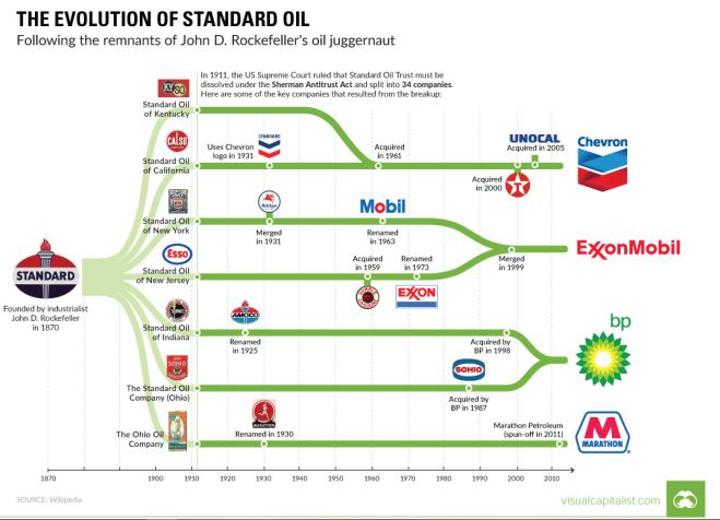Standard Oil.PNG