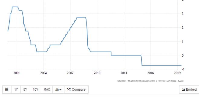 taux d'intérêt suisse BNS.PNG