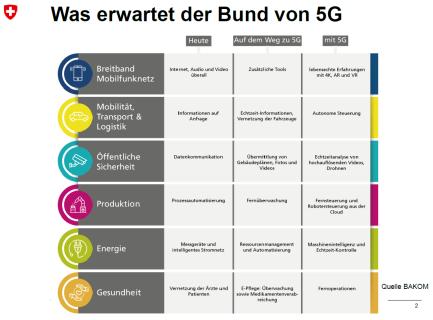 Confédération suisse - 5G - utilité