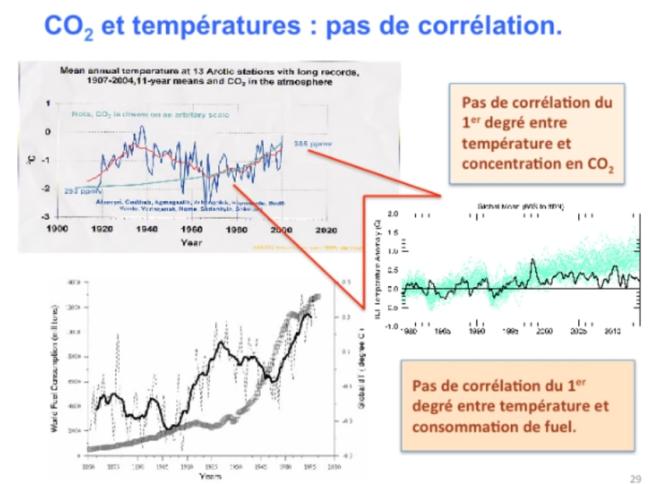 Corrélation température CO2.PNG